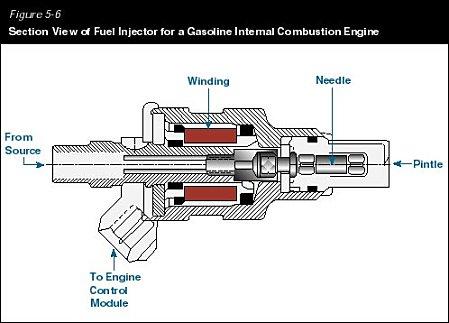 Inyectores bosch gasolina